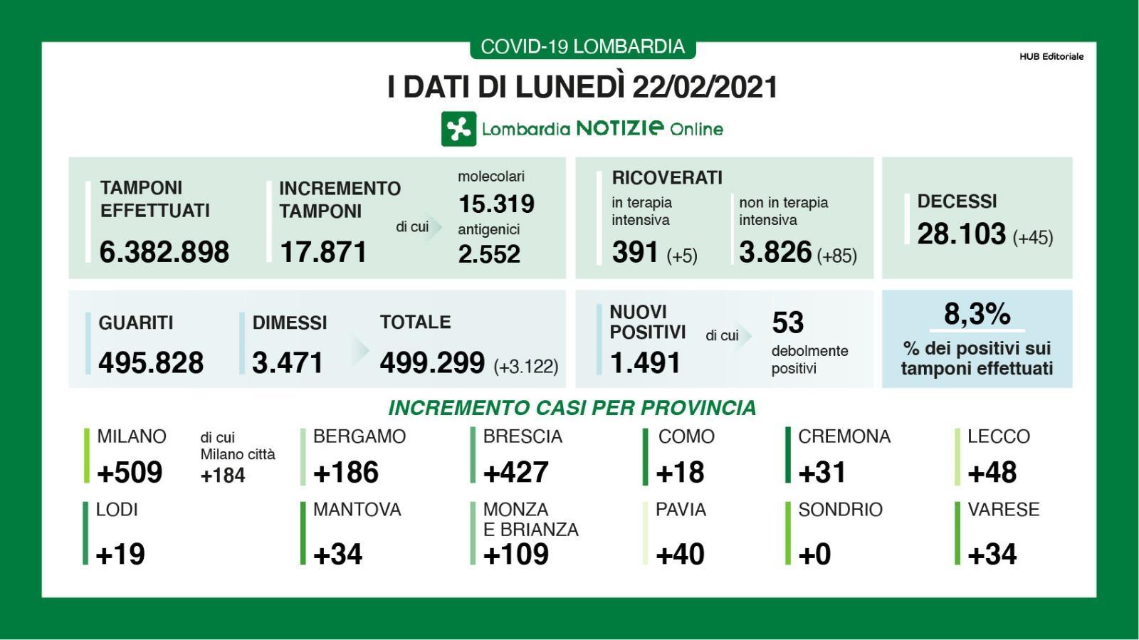 Covid, nel Bresciano 901 nuovi positivi in 24 ore