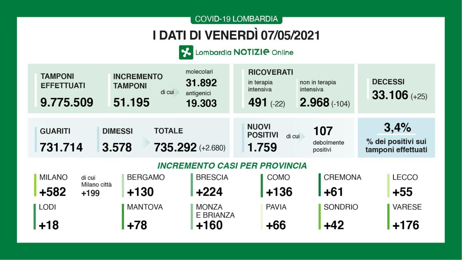 Coronavirus: 43 nuovi positivi a Lecco, 1.326 in Lombardia